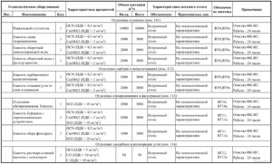 Перевод технической проектной документации с русского языка на английский